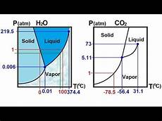Chemistry Liquids And Solids 59 Of 59 Phase Change