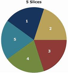 Hard Drive Pie Chart Pie Chart Learn Everything About Pie Graphs