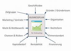 businessplan einzelunternehmen