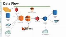 Aws Flow Chart How Do Aws Microsoft Azure And Google Cloud Compare To