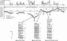 Cap Cycle Diagram by Fischer Plots Of Cycle Stacking Patterns And Vertical