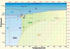 There Are Currently 15 Known Solid Water Phases And 2