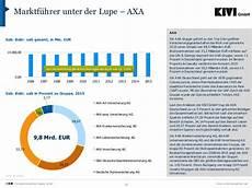 Zahlen Fakten Versicherungsmarkt Deutschland