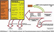 energieeffizienz agenda 21 lexikon hintergrund
