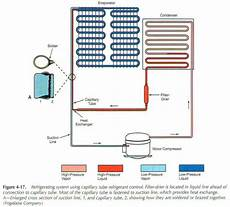 Cap Cycle Diagram by On Fig 4 18 Shows Another Type Of Non Destructive Pipe