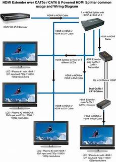 Hdmi Cat5e 30m Extender Wiring Diagram
