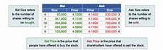 bid prices col financial philippines