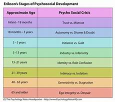 Erikson S 8 Stages Of Development Chart Erik Erikson 8 Stages Chart Erik Erikson S Theory Of