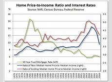 Home Price and Income Ratio Chart   Seeking Alpha