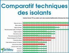 quel est le meilleur isolant thermique comparer les meilleurs isolants thermique pour isoler le