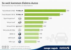Chinesen Werben Wichtigste Elektroauto Entwickler Bmw