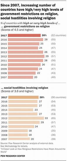how religious restrictions have risen around the world pew research center