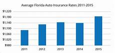 best car insurance rates in orlando fl quotewizard