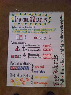 spherical geometry search charts pinterest fractions anchor chart simplify for 1st grade but i