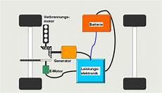 Hybridauto Vor Und Nachteile - elektromobilit 228 t in der automobilindustrie