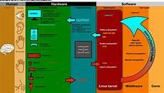 linux kernel framebuffer linux图像系统框架 理解x11与qt的层次结构 绿色star 博客园