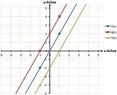 zeichnen linearen funktionen verst 228 ndlich erkl 228 rt