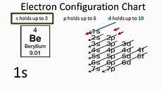 beryllium electron configuration youtube