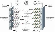Aufbau Lithium Ionen Akku - beschreibung lithium ion system