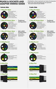 7 Pin Rv Trailer Wiring Diagram Trailer Wiring Diagram