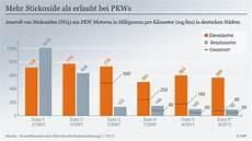 grenzwerte stickoxide europa im winter noch mehr abgasgift beim diesel wissen