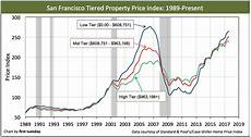 2019 california price california tiered home pricing tuesday journal