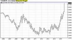 Malaysian Ringgit To Australian Dollar Chart Usd To Malaysian Ringgit Chart June 2020