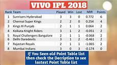 vivo ipl 2018 point table list as on 15th april 2018