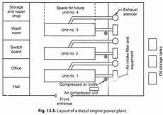 Essay Diesel Power Plant Power Plants Energy Management