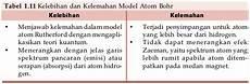 Model Atom Bohr Kelebihan Kelemahan Pengertian Gambar