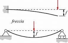 trave a mensola deformazione elastica delle strutture travi inflesse