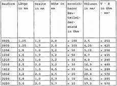 ptc widerstand tabelle industriewerkzeuge ausr 252 stung