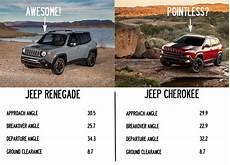 The Jeep Renegade Might Be The S Newest Problem
