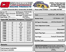 Car Engines Sizes by Cb Performance Turbo Engines