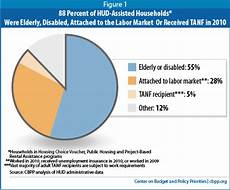 Rent Assistance Unemployed by Most Rental Assistance Recipients Work Are Elderly Or