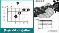 Gambar Kunci Chord Gitar Lengkap Gambar Gitar