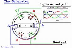 wiring diagram three phase generator 21 common interview questions answers ac generators part 2 eee interview tips