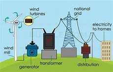 Wind Power Plant Seminar Ppt