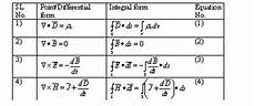 field and wave electromagnetics maxwell s equations and their physical significances