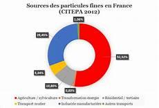 Particules Fines Et Diesel Le Vrai Du Faux