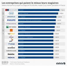 salaire moyen technico commercial graphique les entreprises qui paient le mieux leurs stagiaires statista