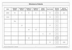 structure of atoms and ions worksheet by good science worksheets