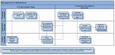 Distribution Process Flowchart