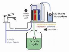 les ioniseurs d eau appel 233 s 233 lectrolyseurs ionisateurs