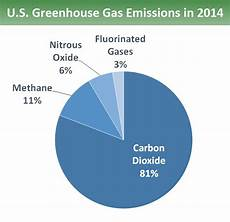 the dominant gas in the atmosphere that forms clouds is overview of greenhouse gases greenhouse gas ghg emissions us epa