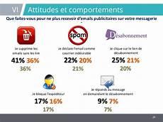 Etude Ema Email Marketing Attitude Btob 2015