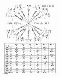 unit circle radians chart search education