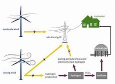 turning electricity into gas and back into electricity paul scherrer institut psi
