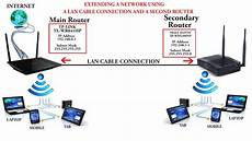 How To Connect Two Routers In One Network With Lan Cable