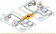 site to site routing explained in detail openvpn access server documentation